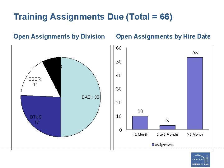 Training Assignments Due (Total = 66) Open Assignments by Division Open Assignments by Hire