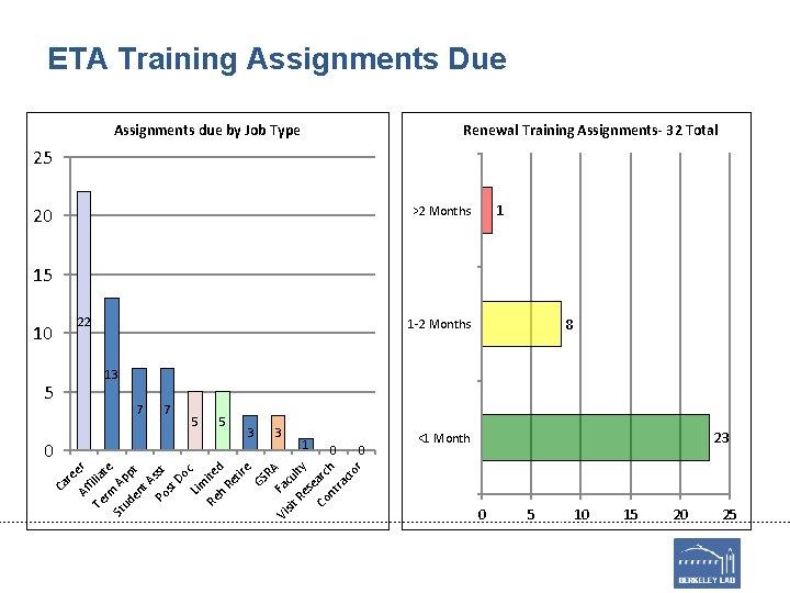ETA Training Assignments Due Assignments due by Job Type Renewal Training Assignments- 32 Total