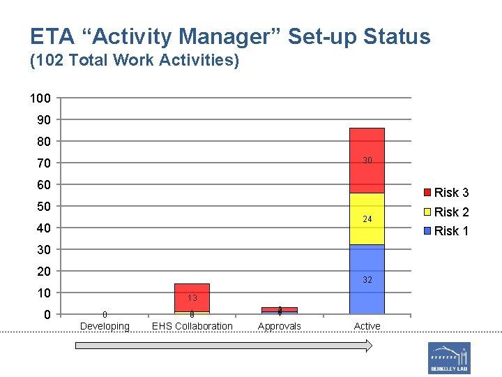 "ETA ""Activity Manager"" Set-up Status (102 Total Work Activities) 100 90 80 70 30"
