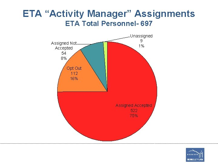 """ETA """"Activity Manager"""" Assignments ETA Total Personnel- 697 Assigned Not Accepted 54 8% Unassigned"""
