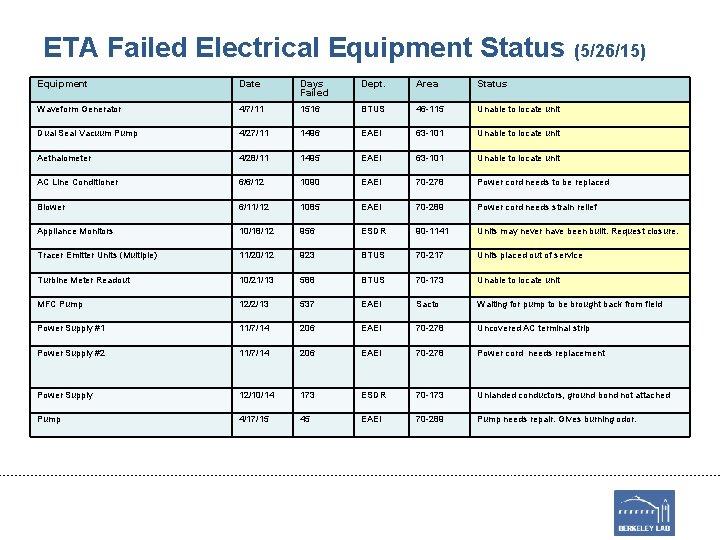 ETA Failed Electrical Equipment Status (5/26/15) Equipment Date Days Failed Dept. Area Status Waveform