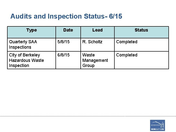Audits and Inspection Status- 6/15 Type Date Lead Status Quarterly SAA Inspections 5/8/15 R.
