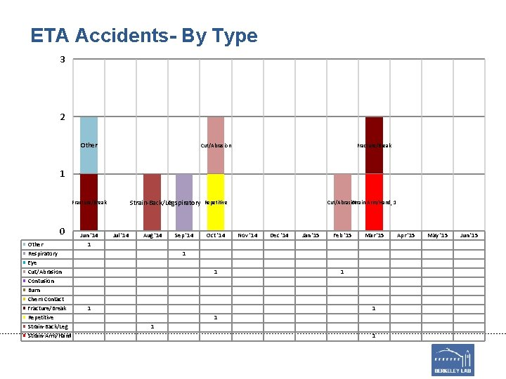 ETA Accidents- By Type 3 2 Other Cut/Abrasion Fracture/Break 1 Strain-Back/Leg Respiratory Fracture/Break 0