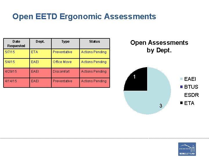 Open EETD Ergonomic Assessments Date Requested Dept. Type Status 5/7/15 ETA Preventative Actions Pending