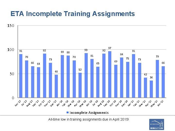 ETA Incomplete Training Assignments 150 100 92 91 78 66 89 93 88 50