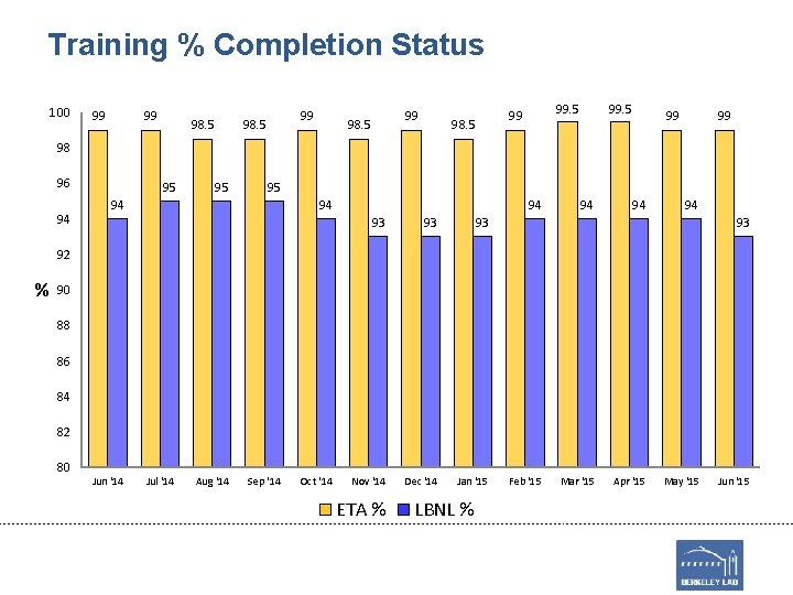 Training % Completion Status 100 99 99 98. 5 99 99 98 96 94