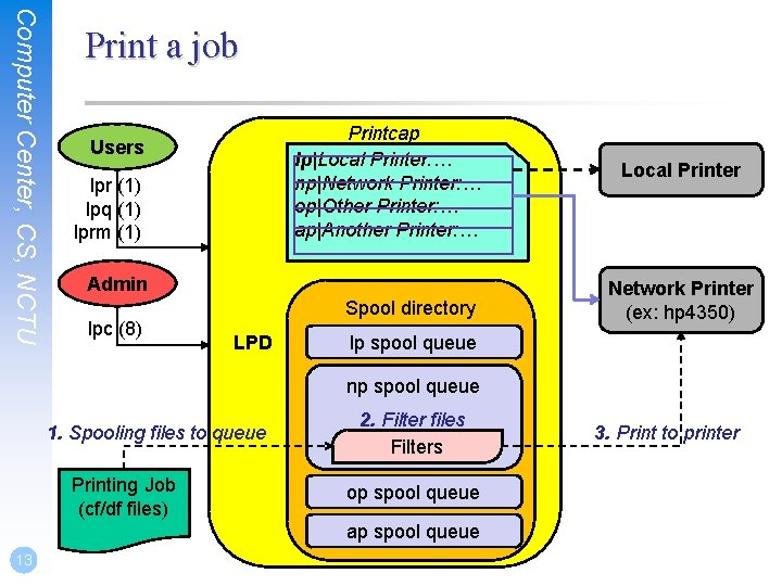 Computer Center, CS, NCTU Print a job Printcap lp|Local Printer: … np|Network Printer: …