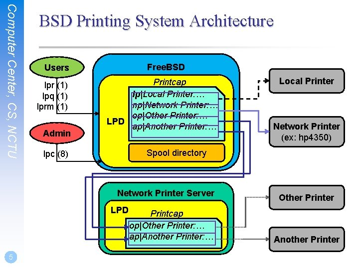 Computer Center, CS, NCTU BSD Printing System Architecture Free. BSD Users lpr (1) lpq