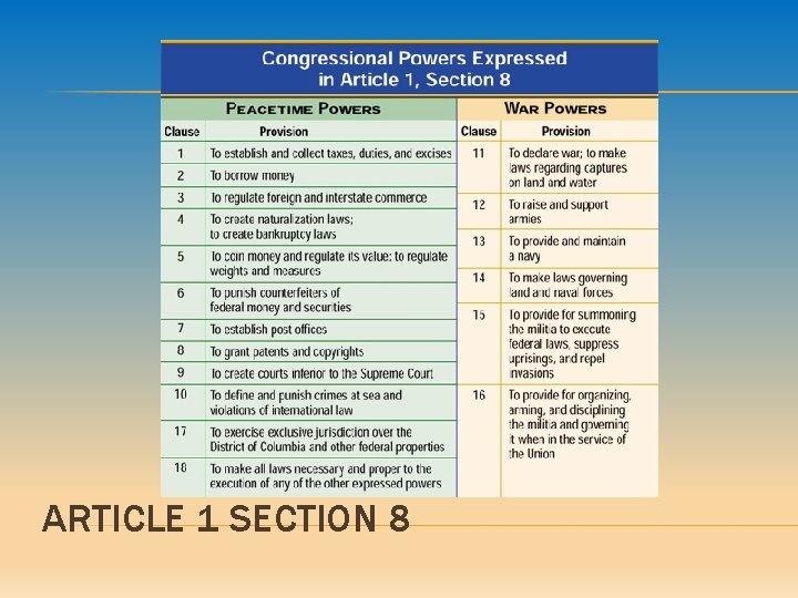ARTICLE 1 SECTION 8