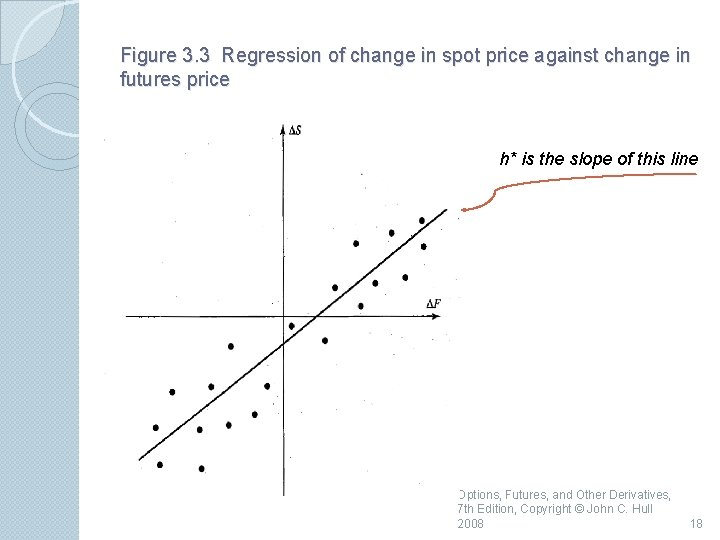 Figure 3. 3 Regression of change in spot price against change in futures price