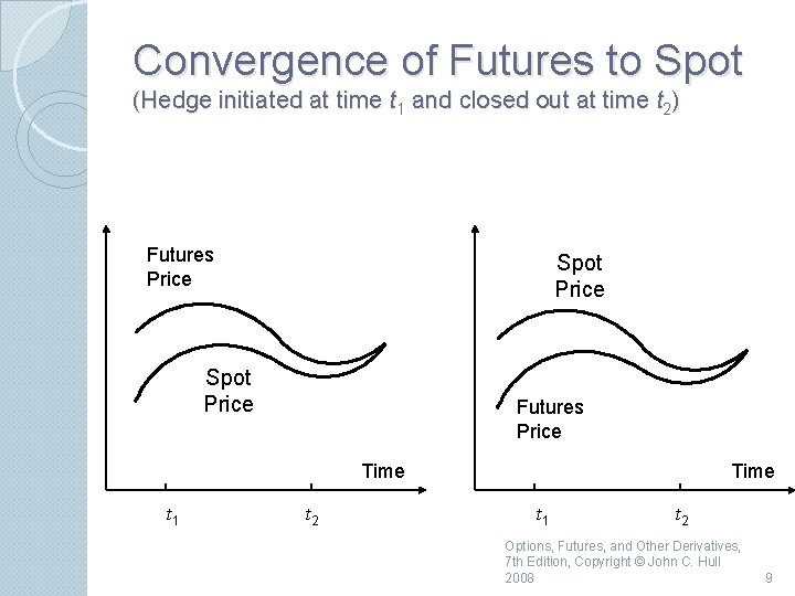 Convergence of Futures to Spot (Hedge initiated at time t 1 and closed out