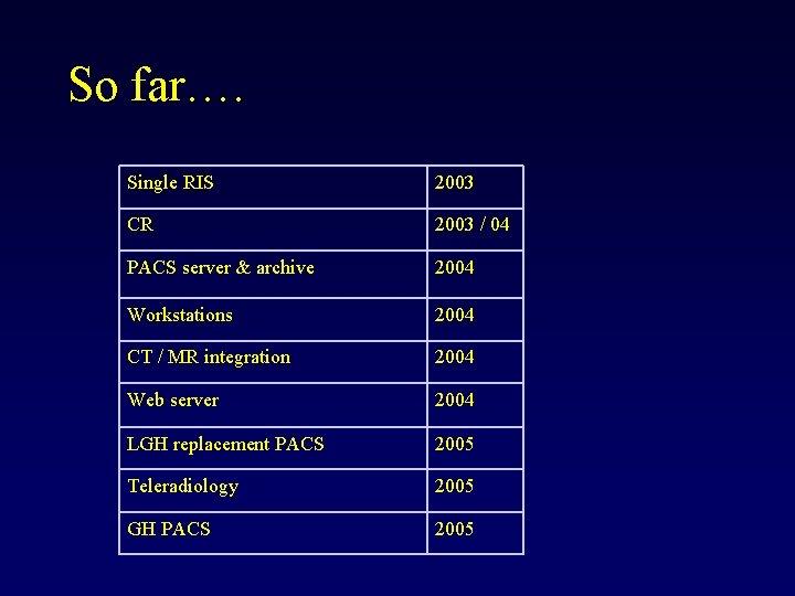 So far…. Single RIS 2003 CR 2003 / 04 PACS server & archive 2004