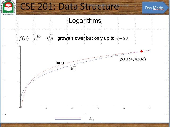 Mathematical background 10 Logarithms grows slower but only up to n = 93 ln(n)