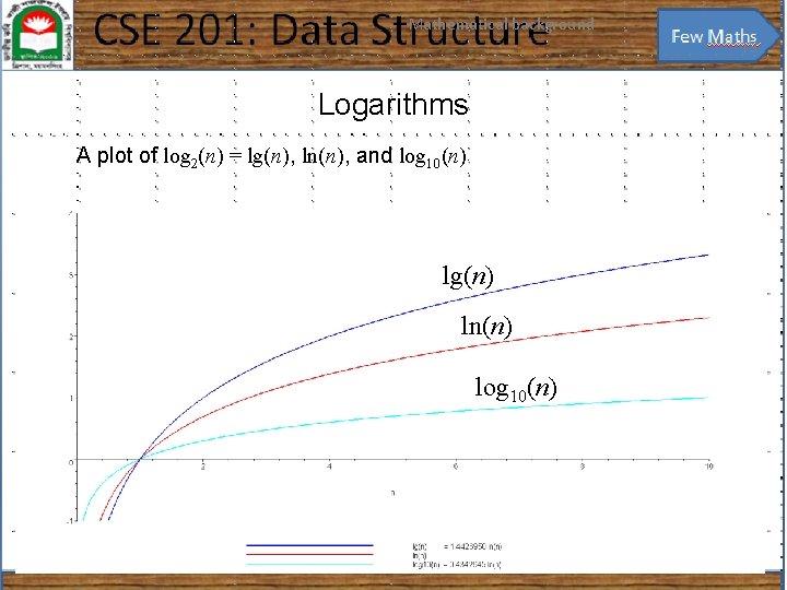 Mathematical background 13 Logarithms A plot of log 2(n) = lg(n), ln(n), and log