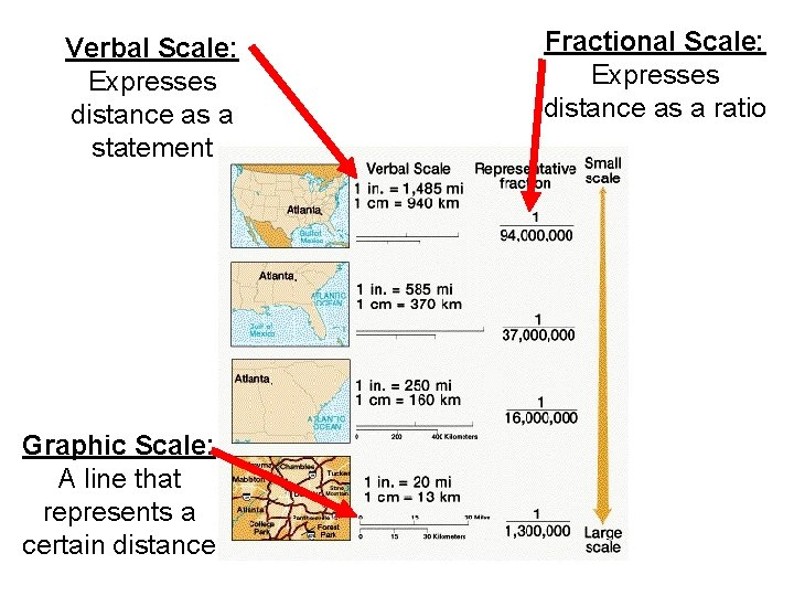 Verbal Scale: Expresses distance as a statement Graphic Scale: A line that represents a