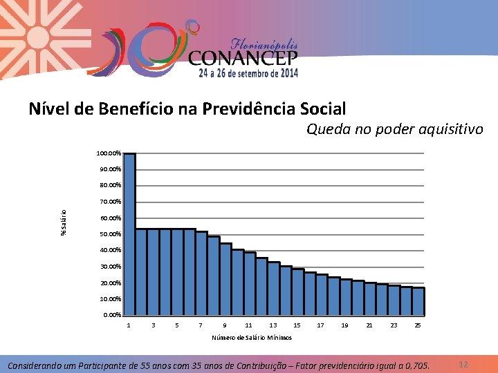 Nível de Benefício na Previdência Social Queda no poder aquisitivo 100. 00% 90. 00%