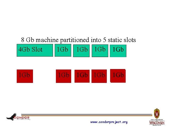 8 Gb machine partitioned into 5 static slots 4 Gb Slot 1 Gb 1