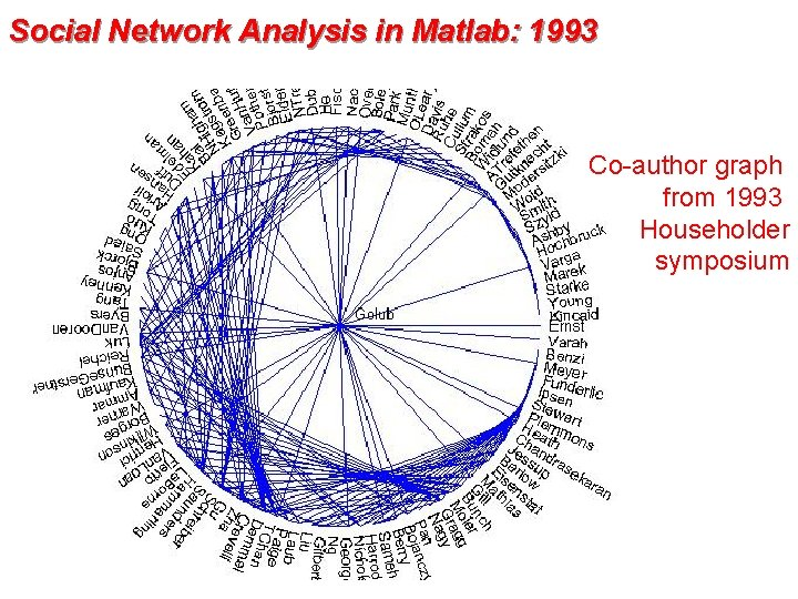 Social Network Analysis in Matlab: 1993 Co-author graph from 1993 Householder symposium