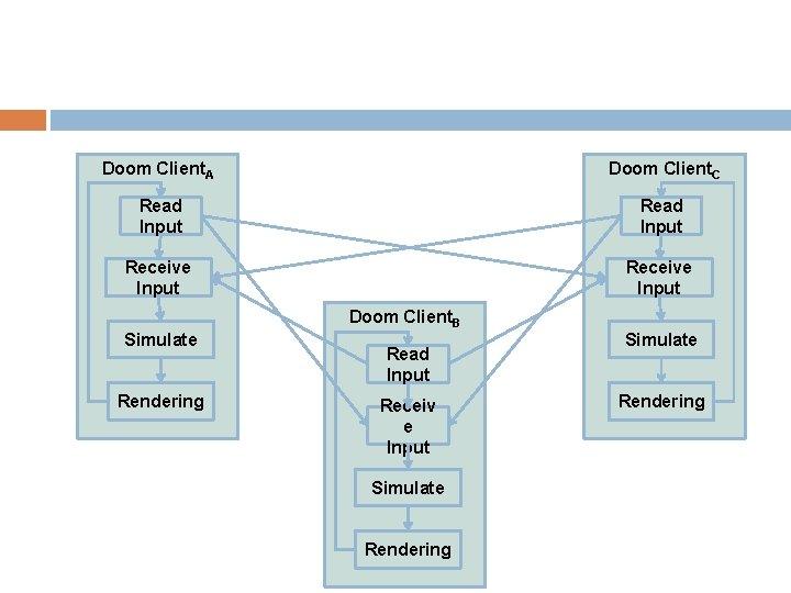 Doom Client. A Doom Client. C Read Input Receive Input Simulate Rendering Doom Client.