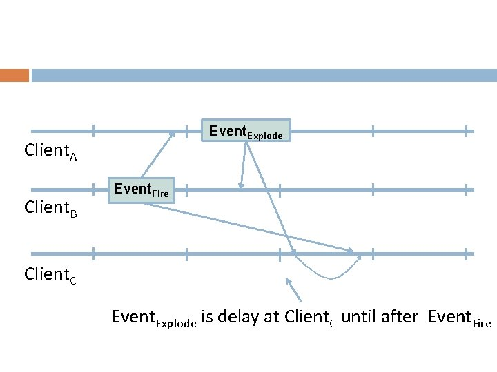 Event. Explode Client. A Client. B Event. Fire Client. C Event. Explode is delay