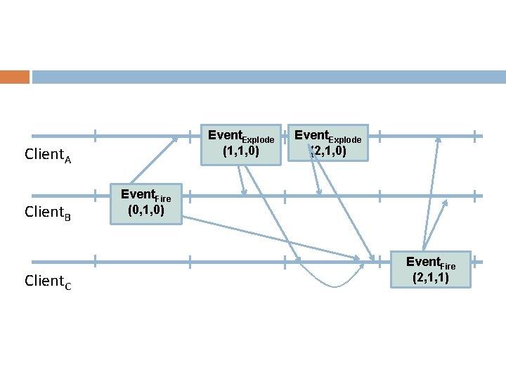 Event. Explode (1, 1, 0) Client. A Client. B Client. C Event. Explode (2,