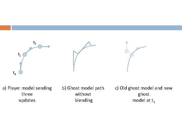 t 2 t 1 to a) Player model sending three updates b) Ghost model