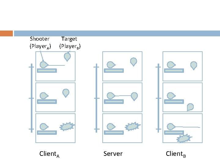 Shooter (Player. A) Target (Player. B) Client. A Server Client. B