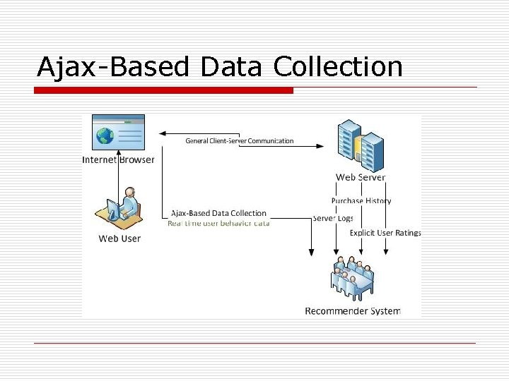 Ajax-Based Data Collection