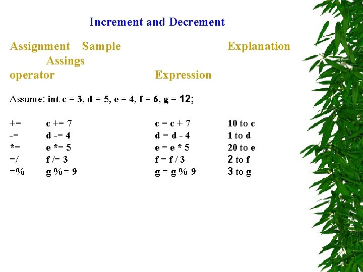 Increment and Decrement Assignment Sample Assings operator Explanation Expression Assume: int c = 3,