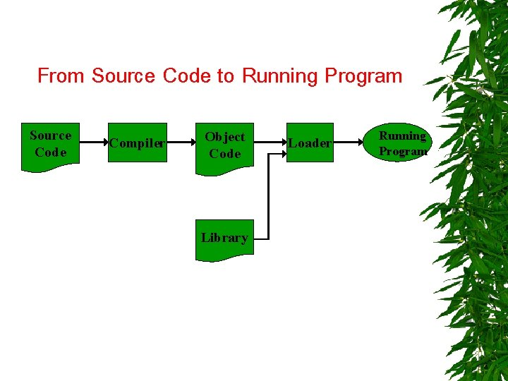 From Source Code to Running Program Source Code Compiler Object Code Library Loader Running