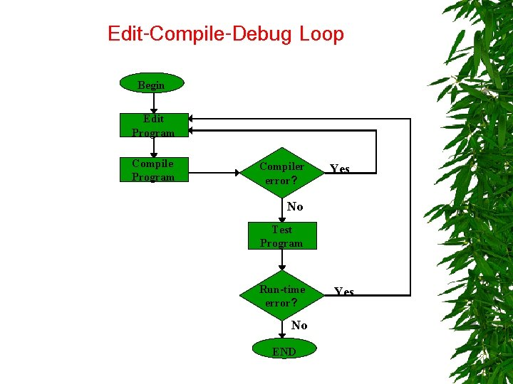 Edit-Compile-Debug Loop Begin Edit Program Compiler error? Yes No Test Program Run-time error? No