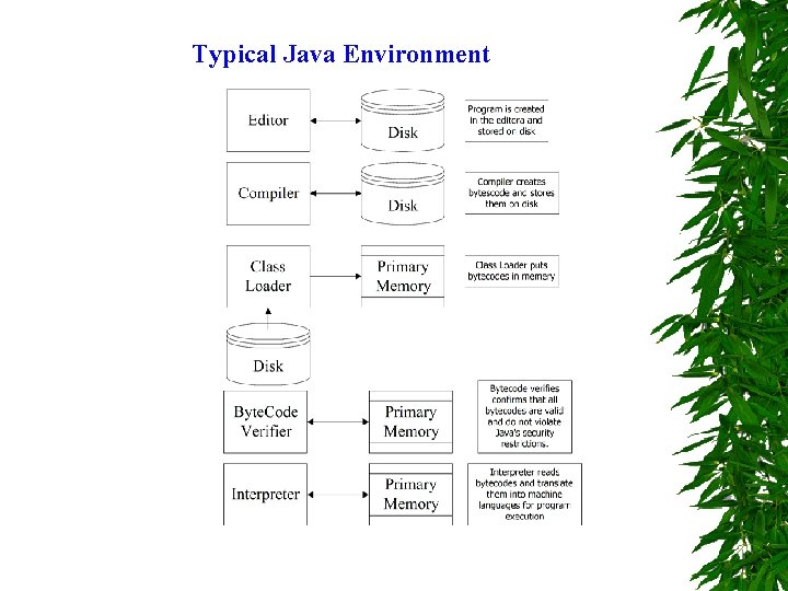 Typical Java Environment