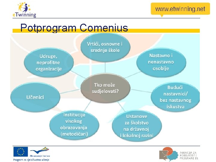 Potprogram Comenius