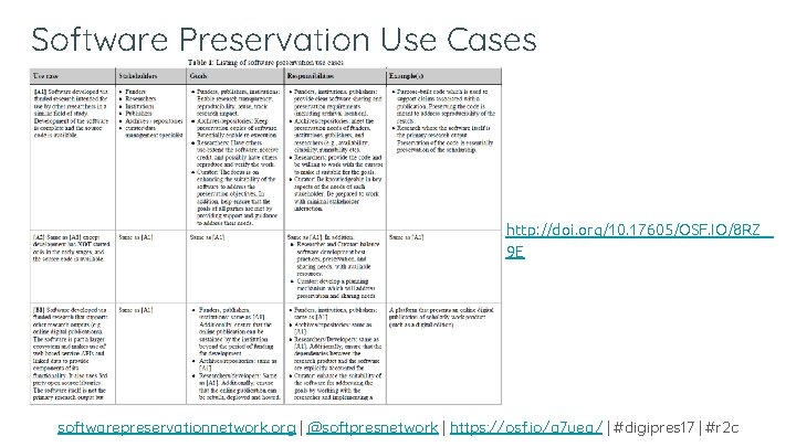 Software Preservation Use Cases http: //doi. org/10. 17605/OSF. IO/8 RZ 9 E softwarepreservationnetwork. org