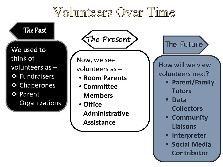 Volunteers Over Time The Past We used to think of volunteers as – v