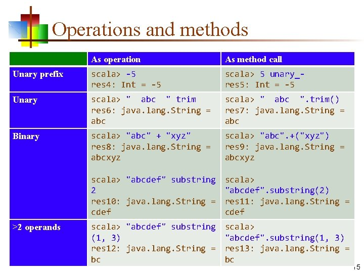 Operations and methods As operation As method call Unary prefix scala> -5 res 4: