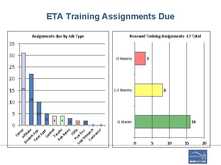 ETA Training Assignments Due Assignments due by Job Type Renewal Training Assignments- 27 Total