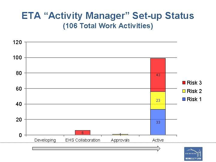 "ETA ""Activity Manager"" Set-up Status (106 Total Work Activities) 120 100 80 43 Risk"