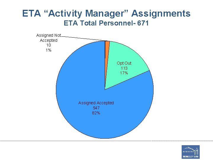 """ETA """"Activity Manager"""" Assignments ETA Total Personnel- 671 Assigned Not Accepted 10 1% Opt"""