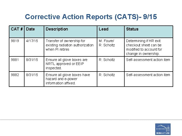 Corrective Action Reports (CATS)- 9/15 CAT # Date Description Lead Status 9819 4/17/15 Transfer