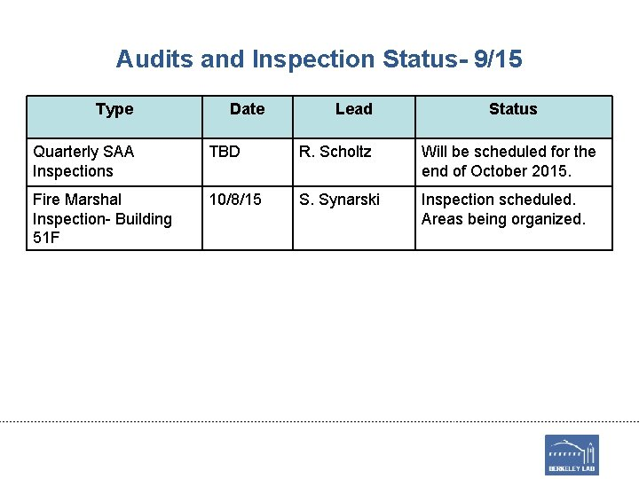 Audits and Inspection Status- 9/15 Type Date Lead Status Quarterly SAA Inspections TBD R.