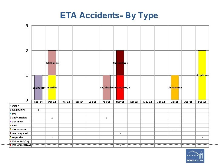 ETA Accidents- By Type 3 2 Cut/Abrasion Fracture/Break 1 0 Other Respiratory Eye Cut/Abrasion