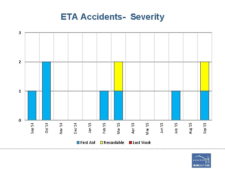 0 First Aid Recordable Lost Work Sep '15 Aug '15 July '15 Jun '15
