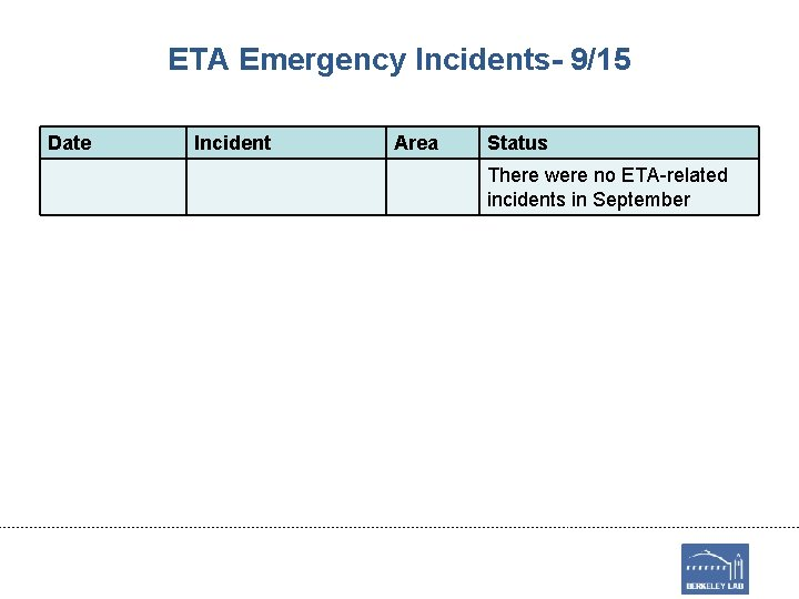 ETA Emergency Incidents- 9/15 Date Incident Area Status There were no ETA-related incidents in
