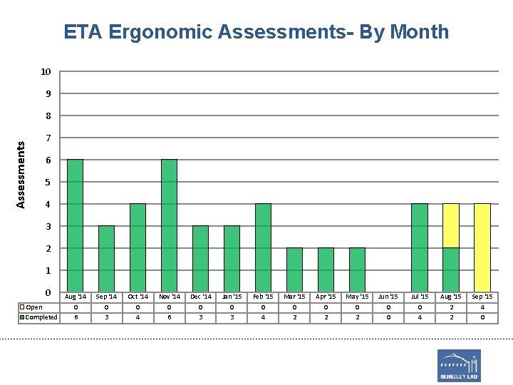 ETA Ergonomic Assessments- By Month 10 9 Assessments 8 7 6 5 4 3