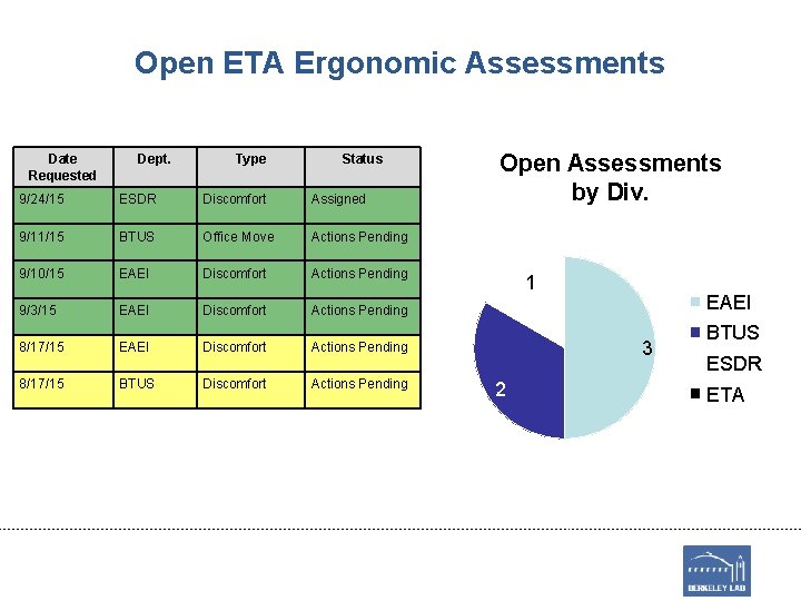 Open ETA Ergonomic Assessments Date Requested Dept. Type Status 9/24/15 ESDR Discomfort Assigned 9/11/15