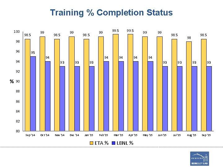 Training % Completion Status 100 99 98. 5 99 99 98. 5 98 96