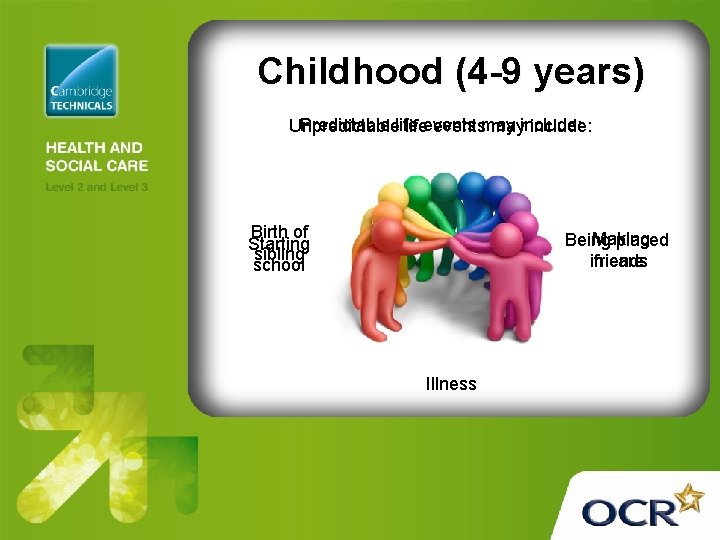 Childhood (4 -9 years) Predictable life Unpredictable lifeeventsmay mayinclude: Birth of Starting sibling school