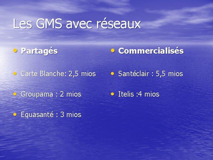 Les GMS avec réseaux • Partagés • Commercialisés • Carte Blanche: 2, 5 mios