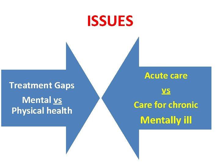 ISSUES Treatment Gaps Mental vs Physical health Acute care vs Care for chronic Mentally